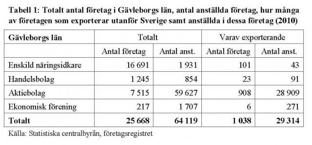 sveriges största exportföretag